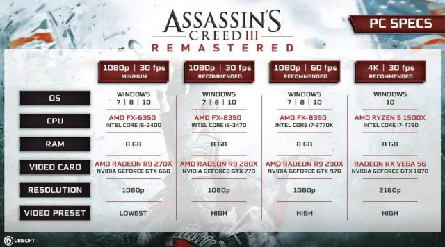 Assassin's Creed III Remastered System Requirements -